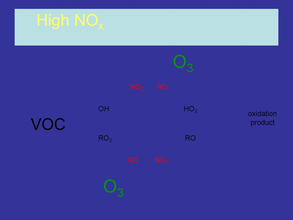 High NOx O3 NO2 NO OH HO2 oxidation product VOC RO2 RO NO NO2 O3