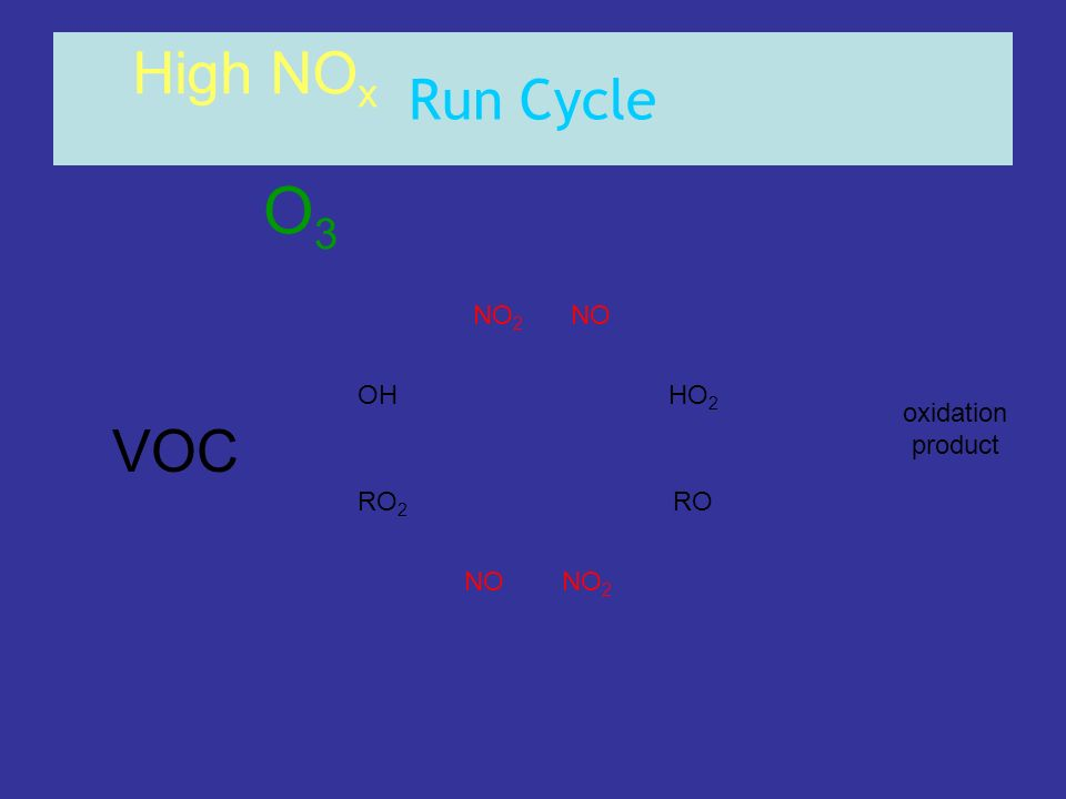 O3 High NOx VOC Run Cycle NO2 NO OH HO2 oxidation product RO2 RO NO