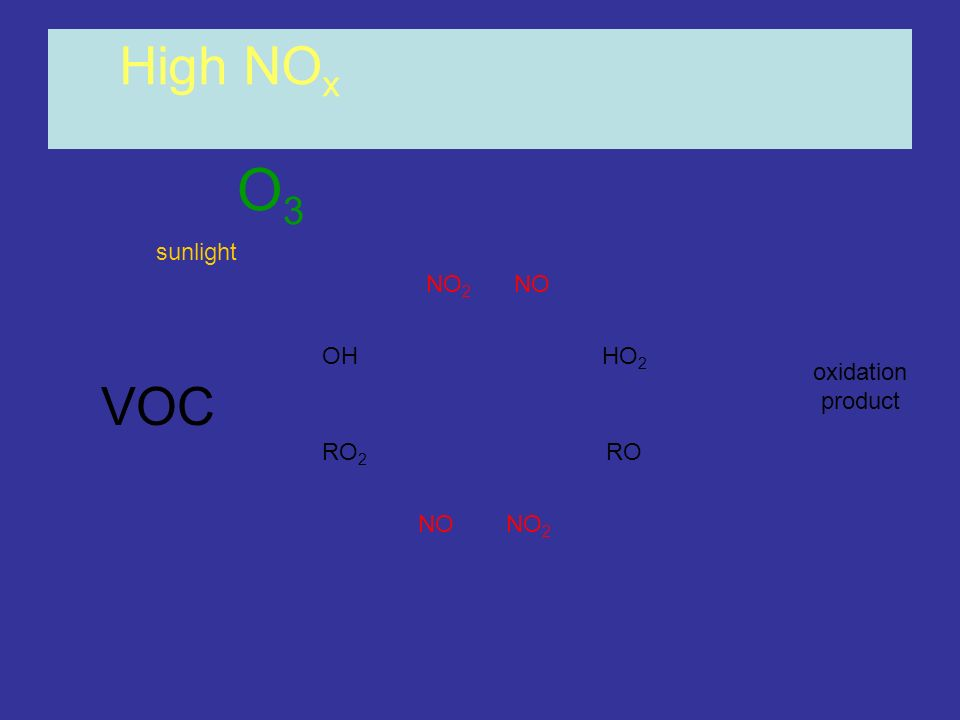 High NOx O3 sunlight NO2 NO OH HO2 oxidation product VOC RO2 RO NO NO2