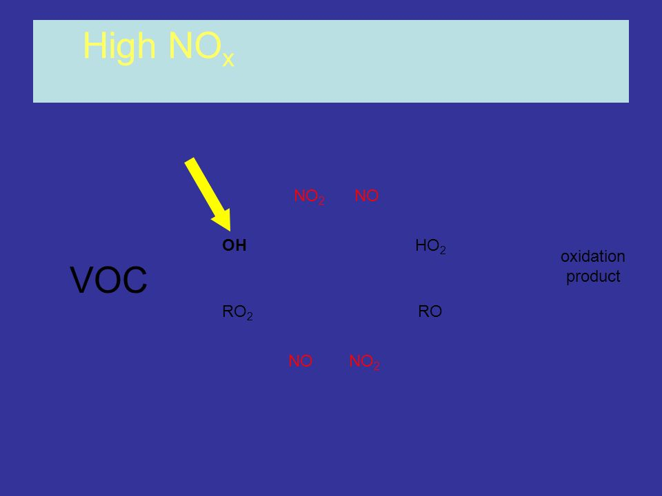 High NOx NO2 NO OH HO2 oxidation product VOC RO2 RO NO NO2