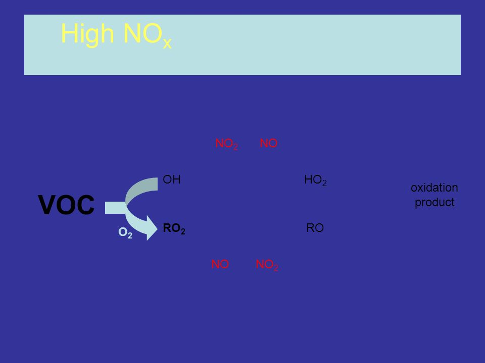 High NOx NO2 NO OH HO2 oxidation product VOC RO2 RO O2 NO NO2