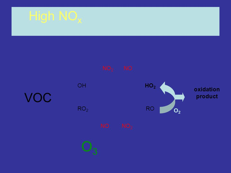 High NOx NO2 NO OH HO2 oxidation product VOC RO2 RO O2 NO NO2 O3