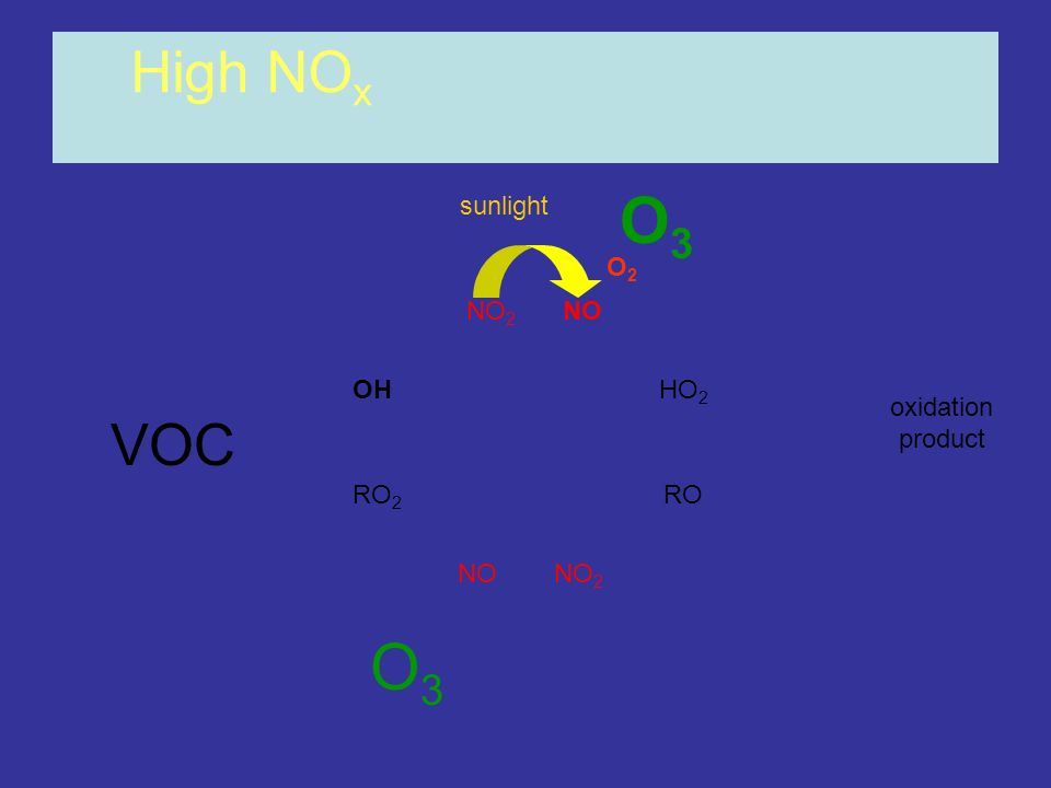 O3 O3 High NOx VOC sunlight O2 NO2 NO OH HO2 oxidation product RO2 RO