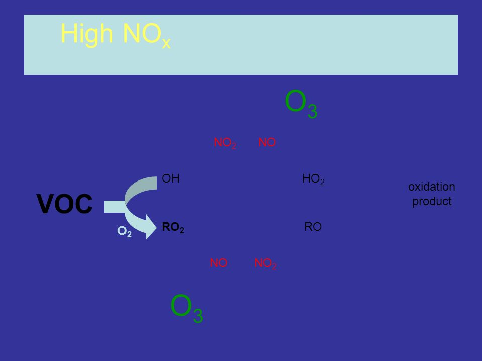 High NOx O3 NO2 NO OH HO2 oxidation product VOC RO2 RO O2 NO NO2 O3
