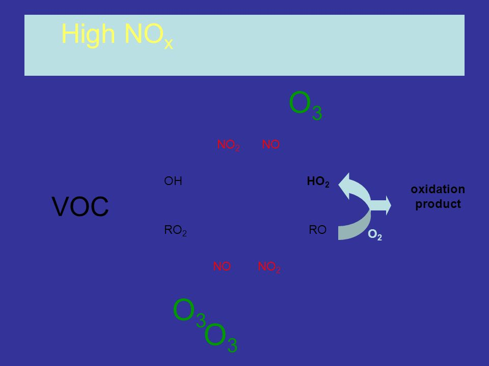 High NOx O3 NO2 NO OH HO2 oxidation product VOC RO2 RO O2 NO NO2 O3 O3