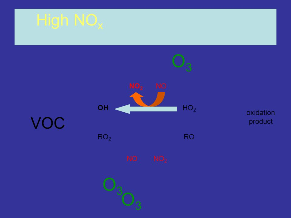 High NOx O3 NO2 NO OH HO2 oxidation product VOC RO2 RO NO NO2 O3 O3