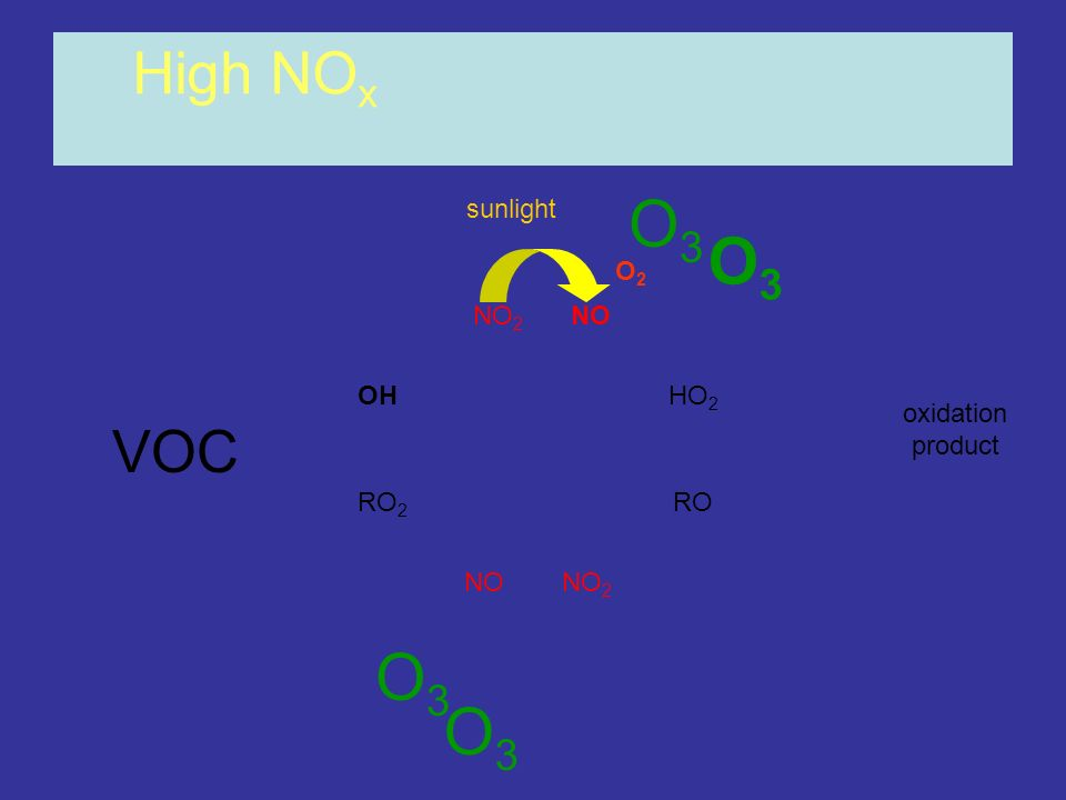 O3 O3 O3 O3 High NOx VOC sunlight O2 NO2 NO OH HO2 oxidation product