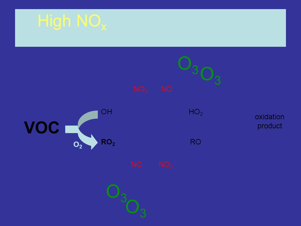 O3 O3 O3 O3 High NOx VOC NO2 NO OH HO2 oxidation product RO2 RO O2 NO
