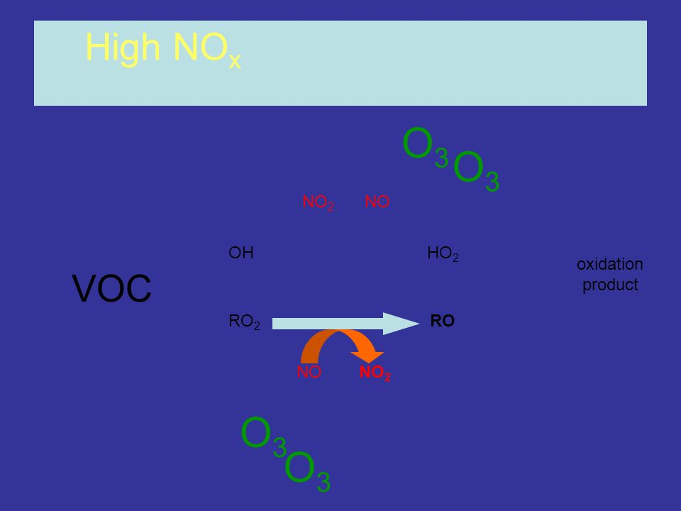High NOx O3 O3 NO2 NO OH HO2 oxidation product VOC RO2 RO NO NO2 O3 O3