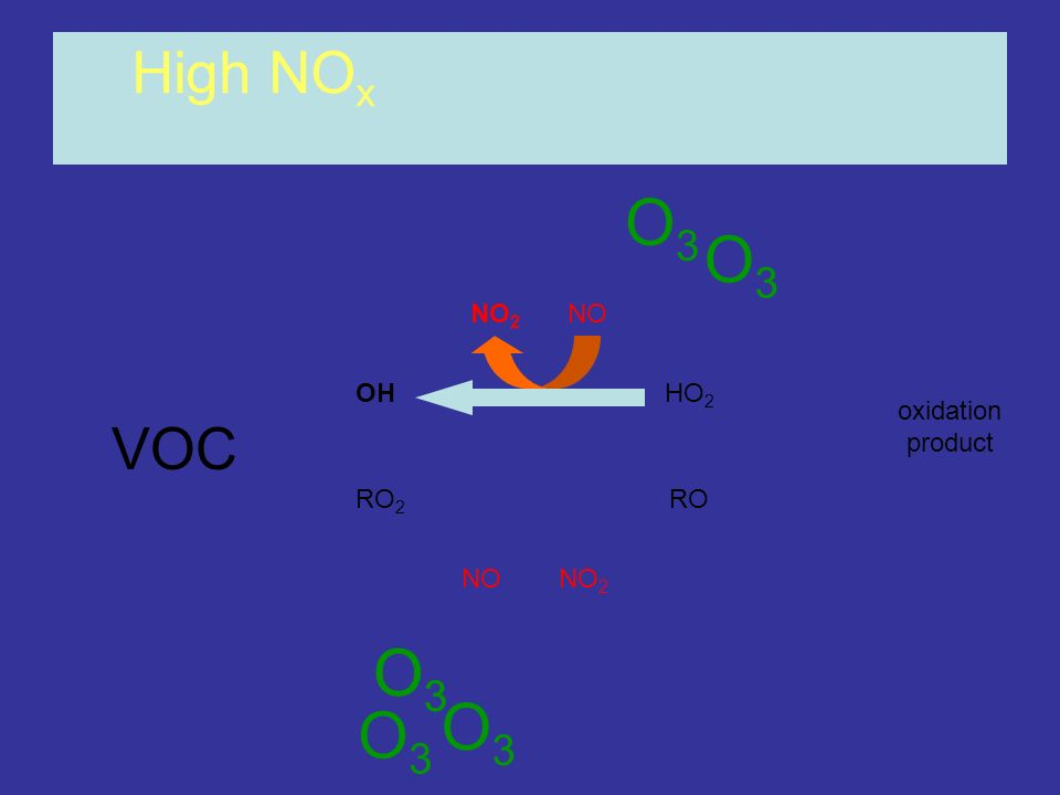 O3 O3 O3 O3 O3 O3 High NOx VOC NO2 NO OH HO2 oxidation product RO2 RO