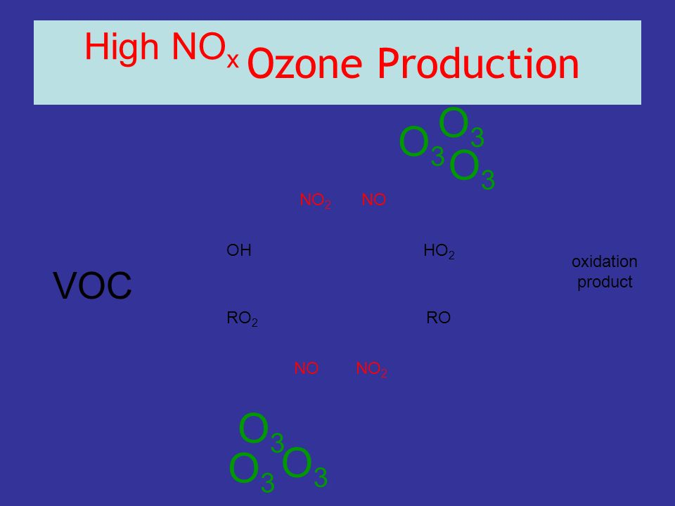 Ozone Production O3 O3 O3 O3 O3 O3 High NOx VOC NO2 NO OH HO2
