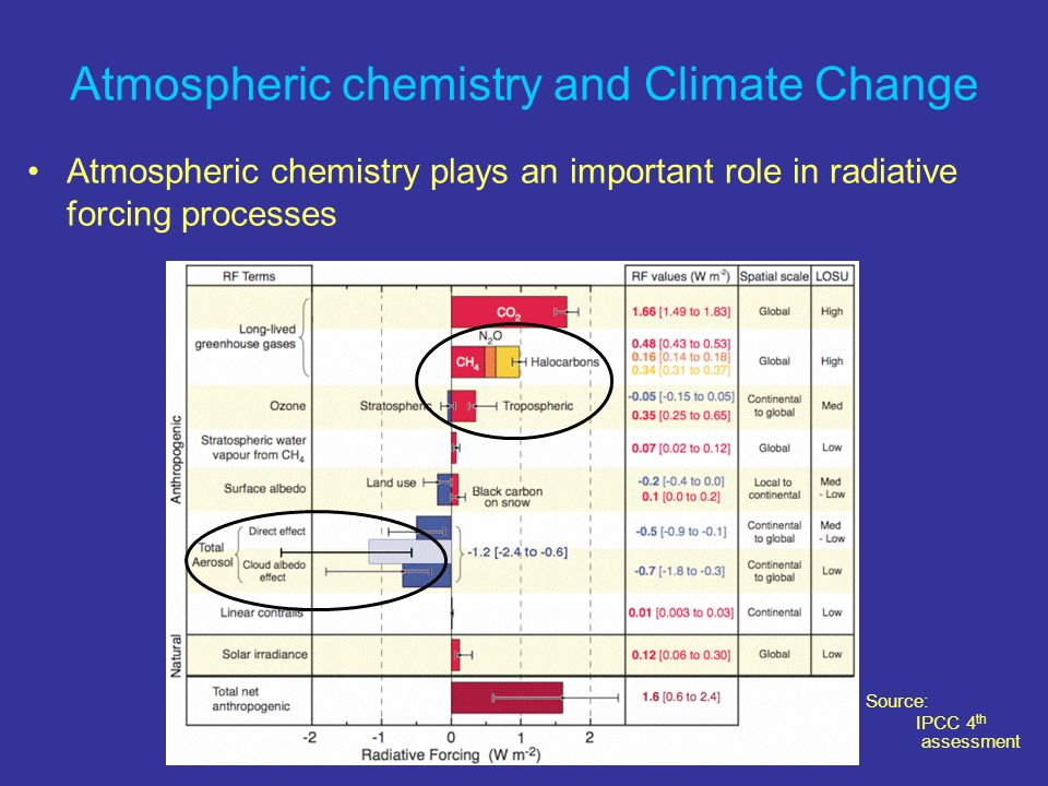 Atmospheric chemistry and Climate Change