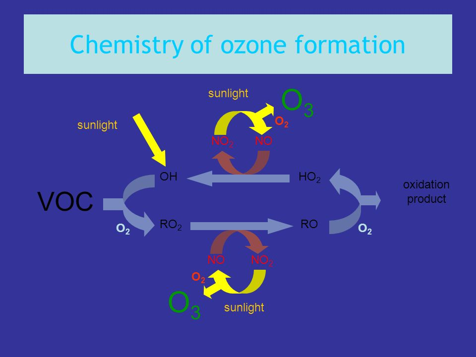 Chemistry of ozone formation