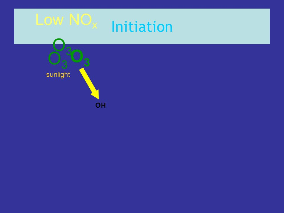Initiation Low NOx O3 O3 O3 sunlight OH