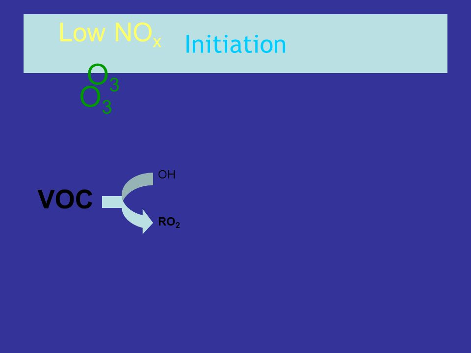 Initiation Low NOx O3 O3 OH VOC RO2
