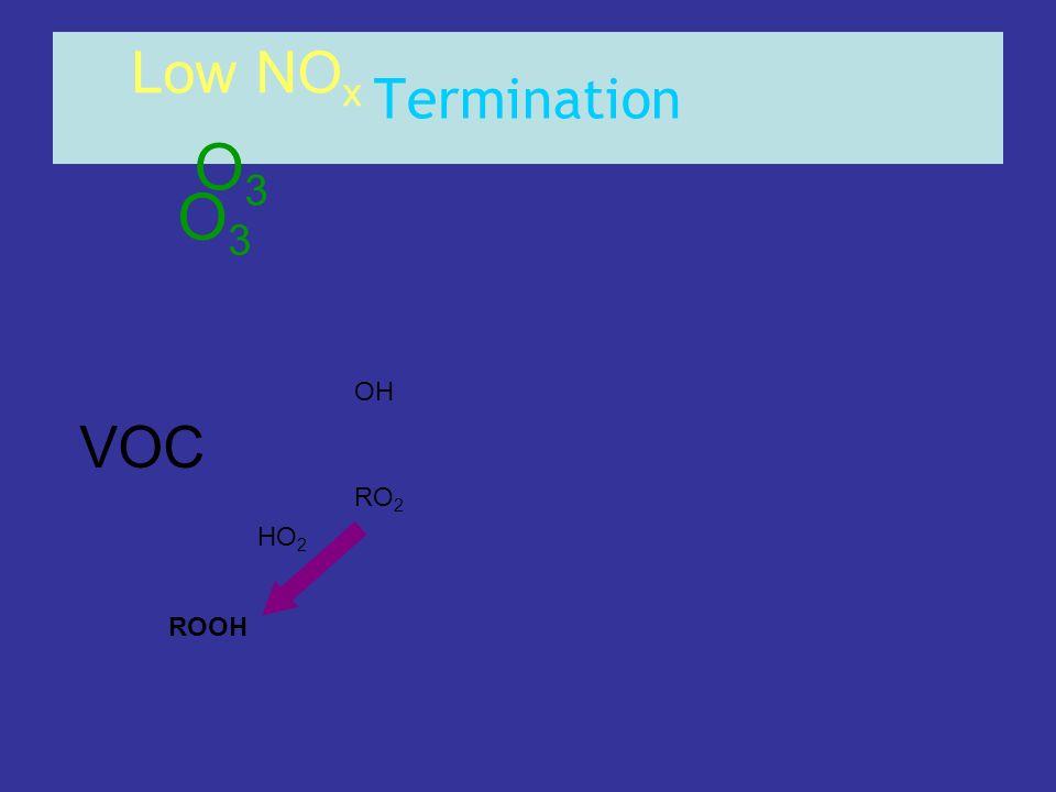 Termination Low NOx O3 O3 OH VOC RO2 HO2 ROOH