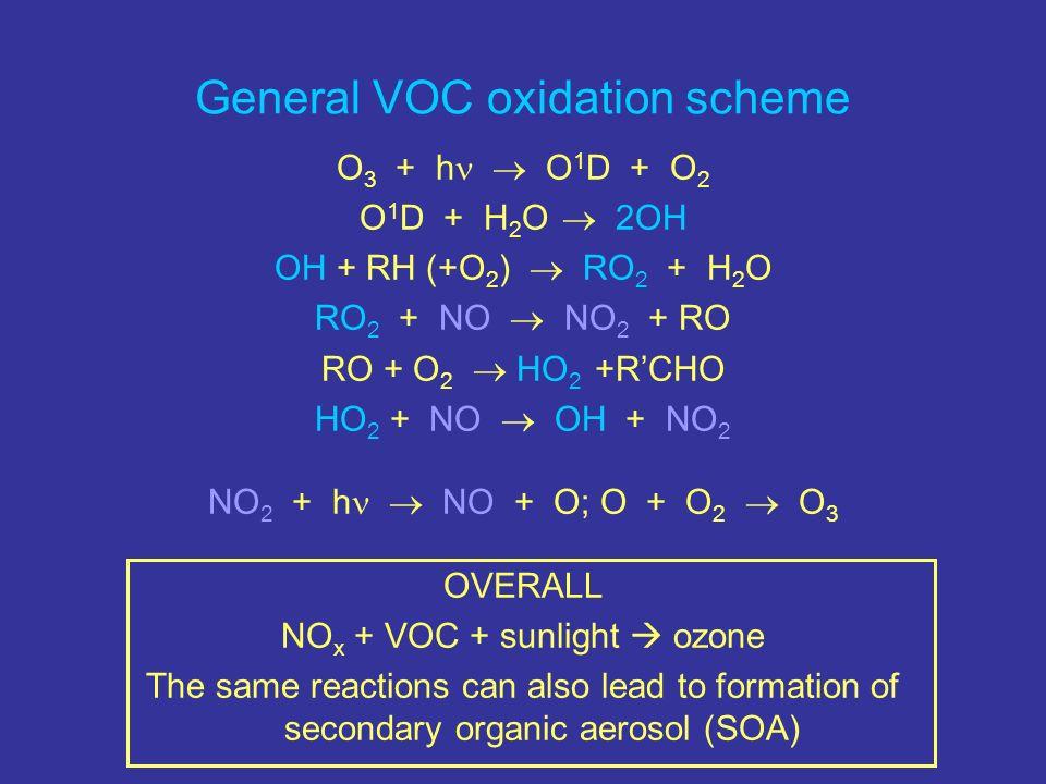 General VOC oxidation scheme