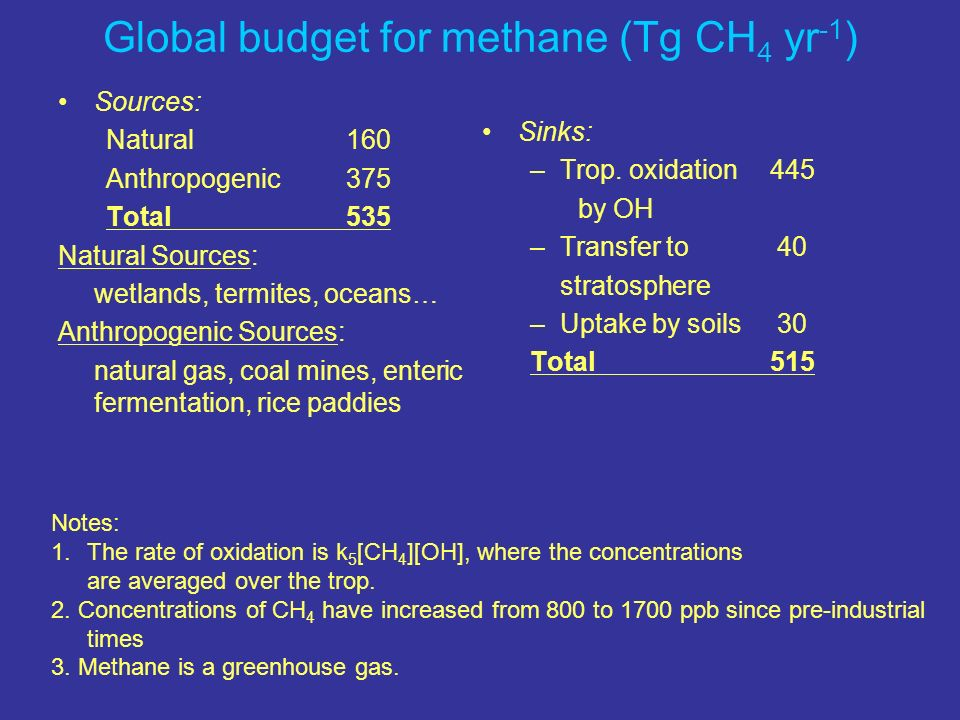 Global budget for methane (Tg CH4 yr-1)