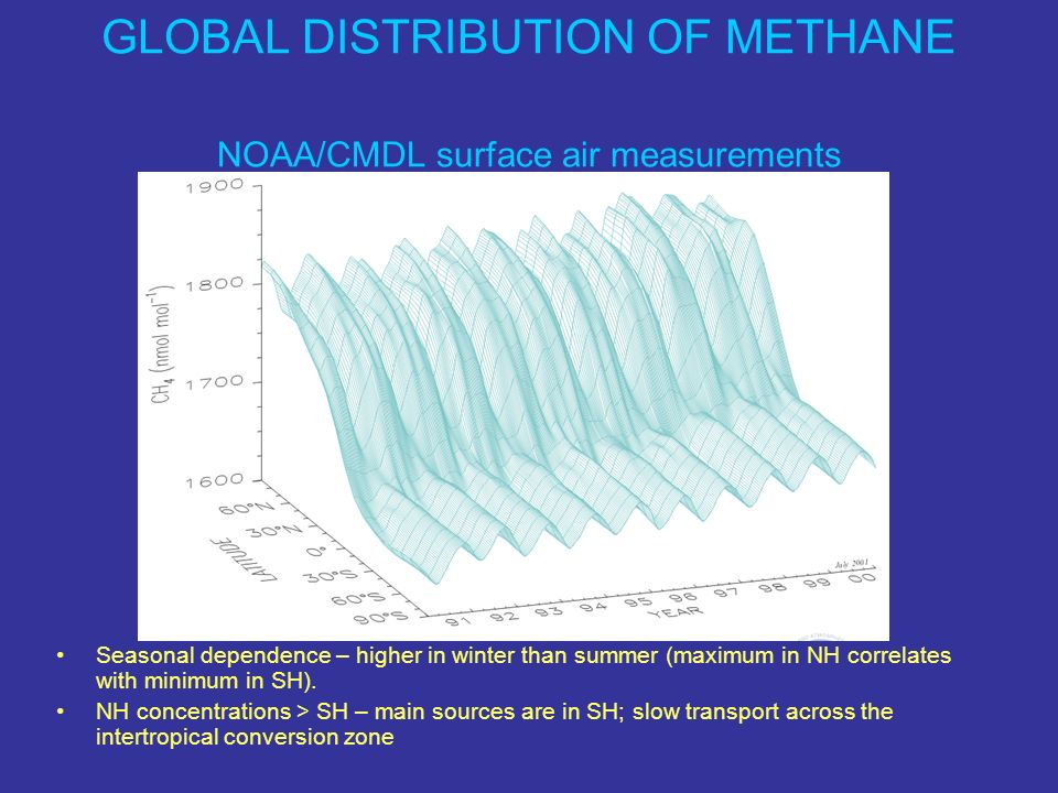 GLOBAL DISTRIBUTION OF METHANE NOAA/CMDL surface air measurements