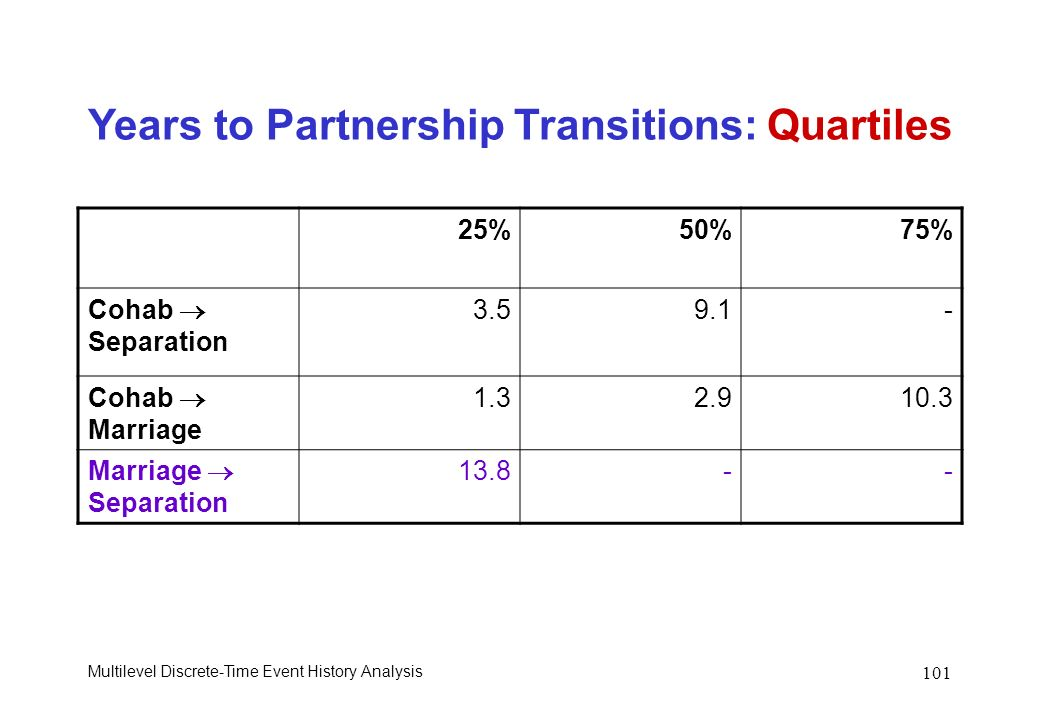 Years to Partnership Transitions: Quartiles