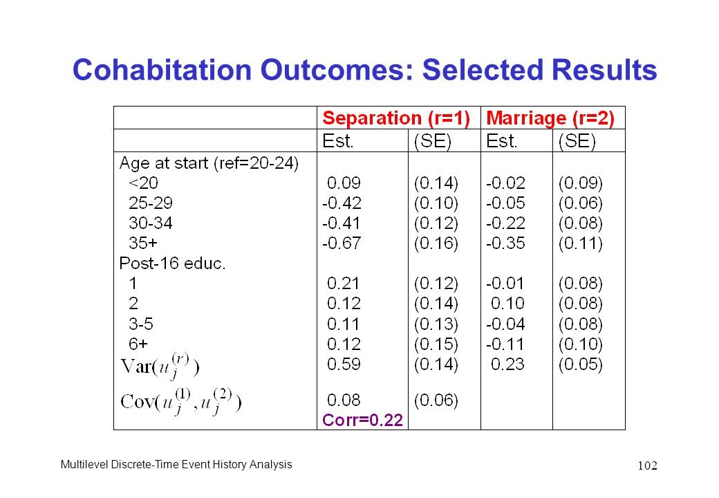 Cohabitation Outcomes: Selected Results