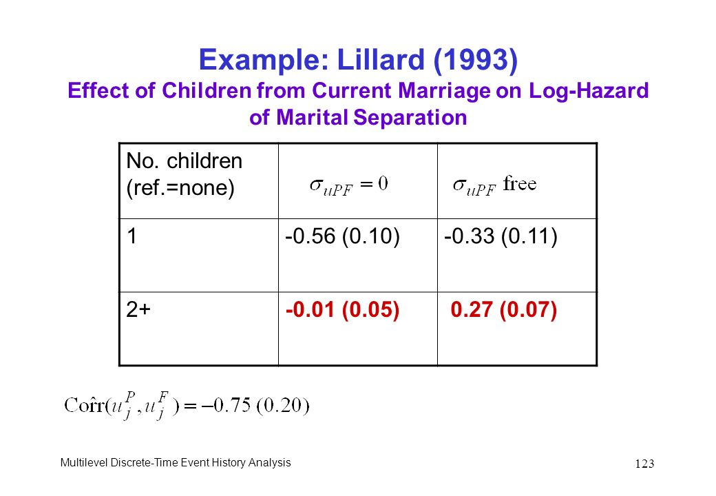 Example: Lillard (1993) Effect of Children from Current Marriage on Log-Hazard of Marital Separation