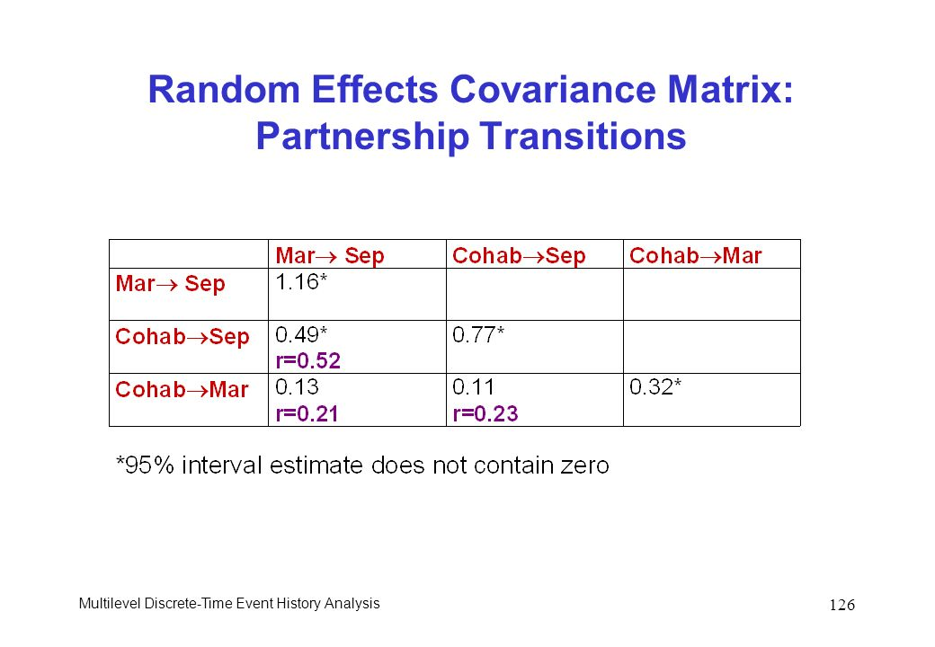 Random Effects Covariance Matrix: Partnership Transitions