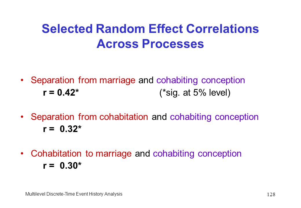Selected Random Effect Correlations Across Processes
