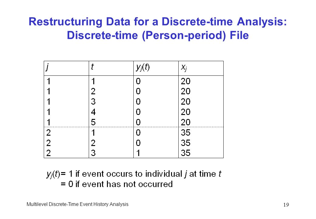 Restructuring Data for a Discrete-time Analysis: Discrete-time (Person-period) File