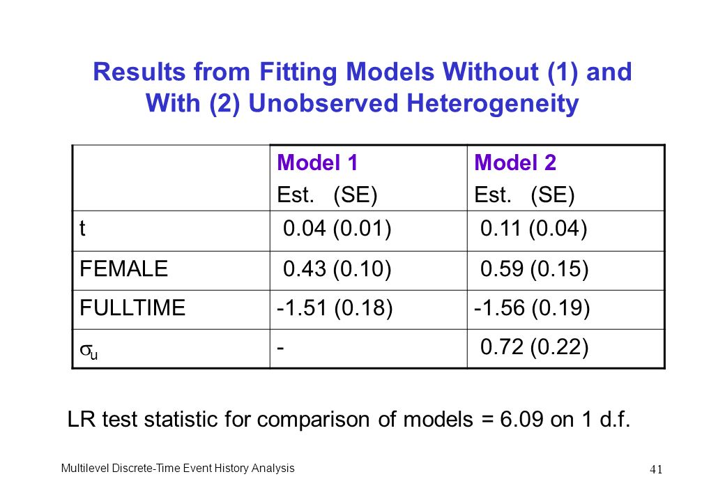 Results from Fitting Models Without (1) and With (2) Unobserved Heterogeneity