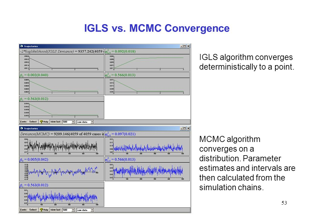 IGLS vs. MCMC Convergence