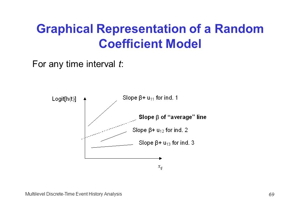 Graphical Representation of a Random Coefficient Model