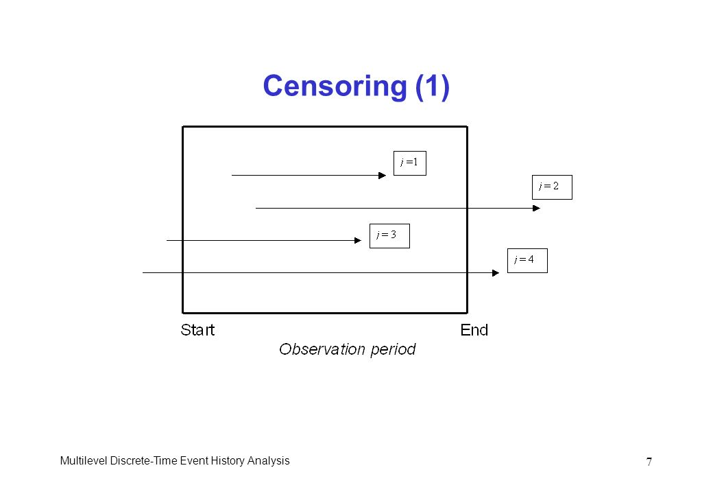 Censoring (1) Multilevel Discrete-Time Event History Analysis