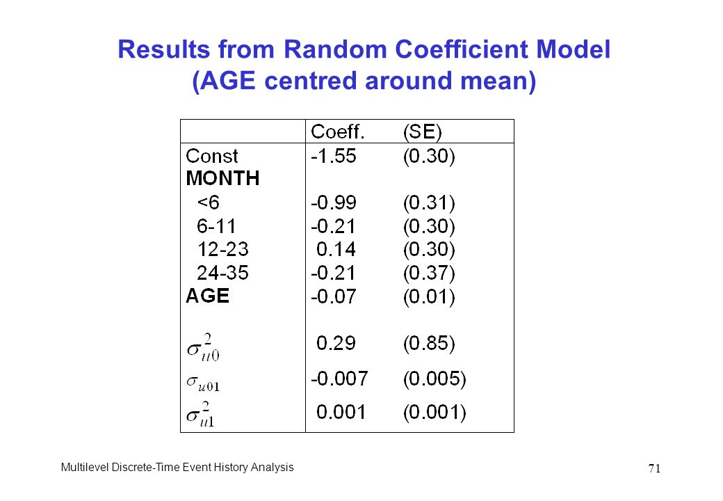 Results from Random Coefficient Model (AGE centred around mean)