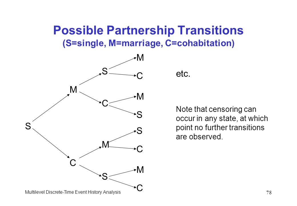 Possible Partnership Transitions (S=single, M=marriage, C=cohabitation)