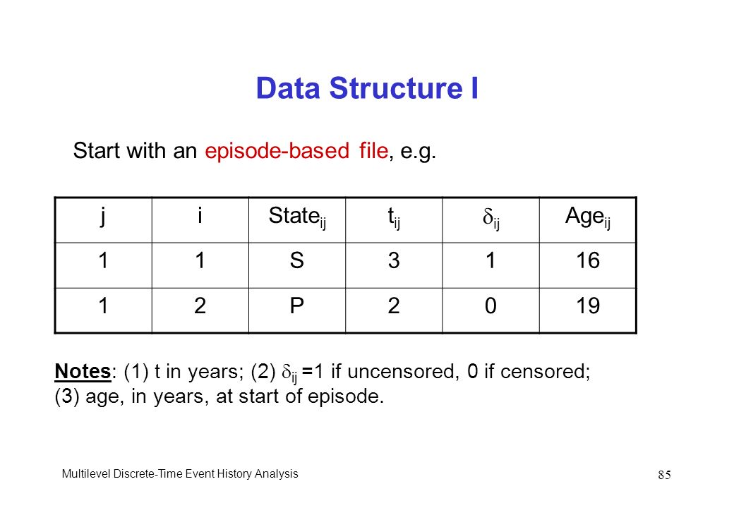 Data Structure I Start with an episode-based file, e.g. j i Stateij
