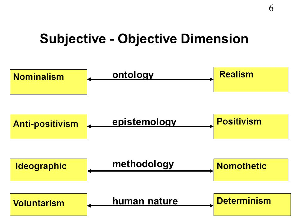 Subjective - Objective Dimension