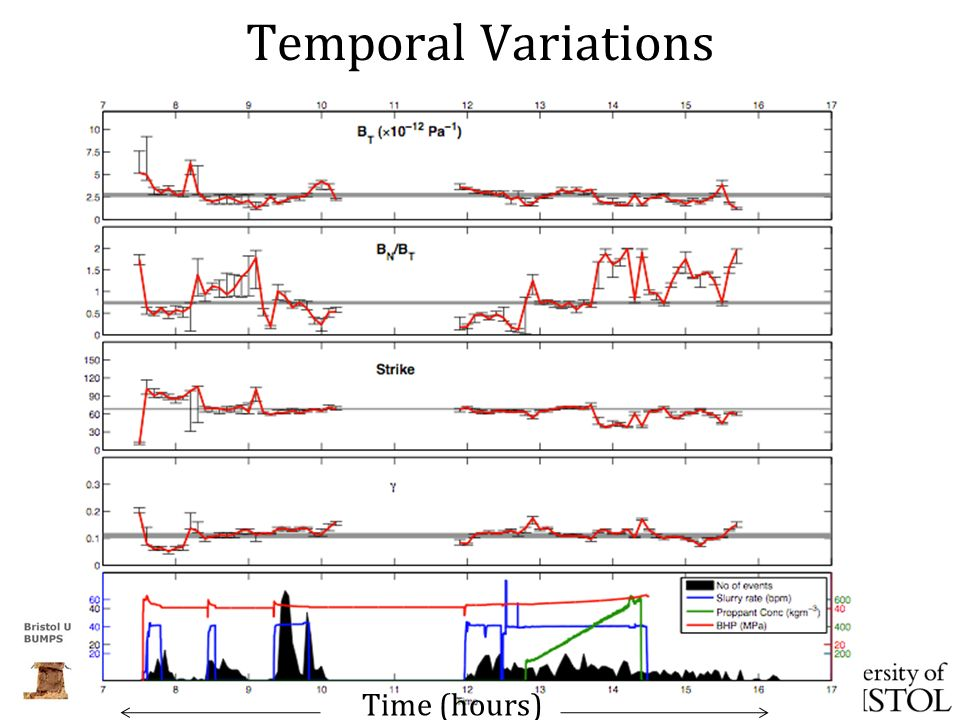 Temporal Variations Time (hours)