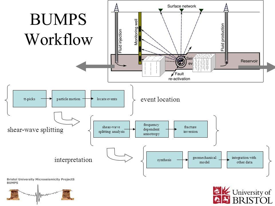 BUMPS Workflow event location shear-wave splitting interpretation