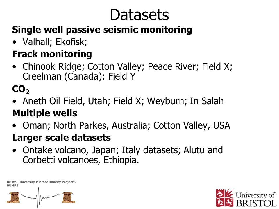 Datasets Single well passive seismic monitoring Valhall; Ekofisk;