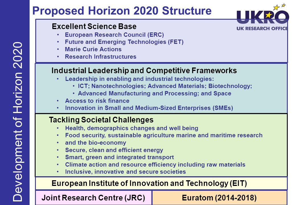 Proposed Horizon 2020 Structure