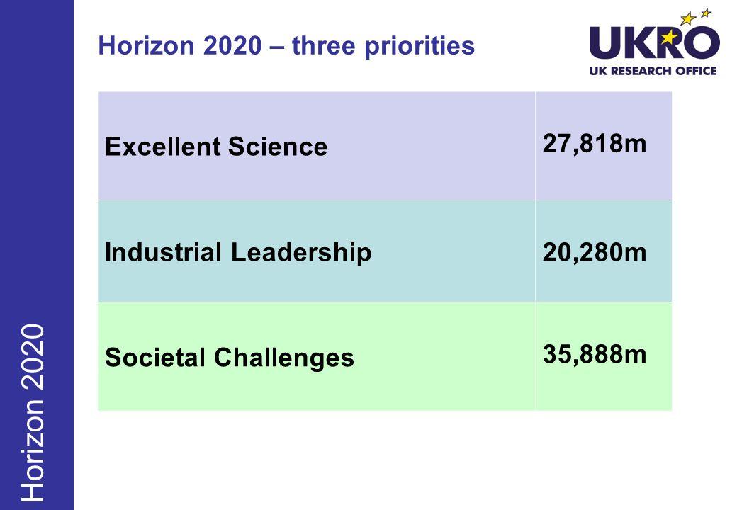 Horizon 2020 – three priorities