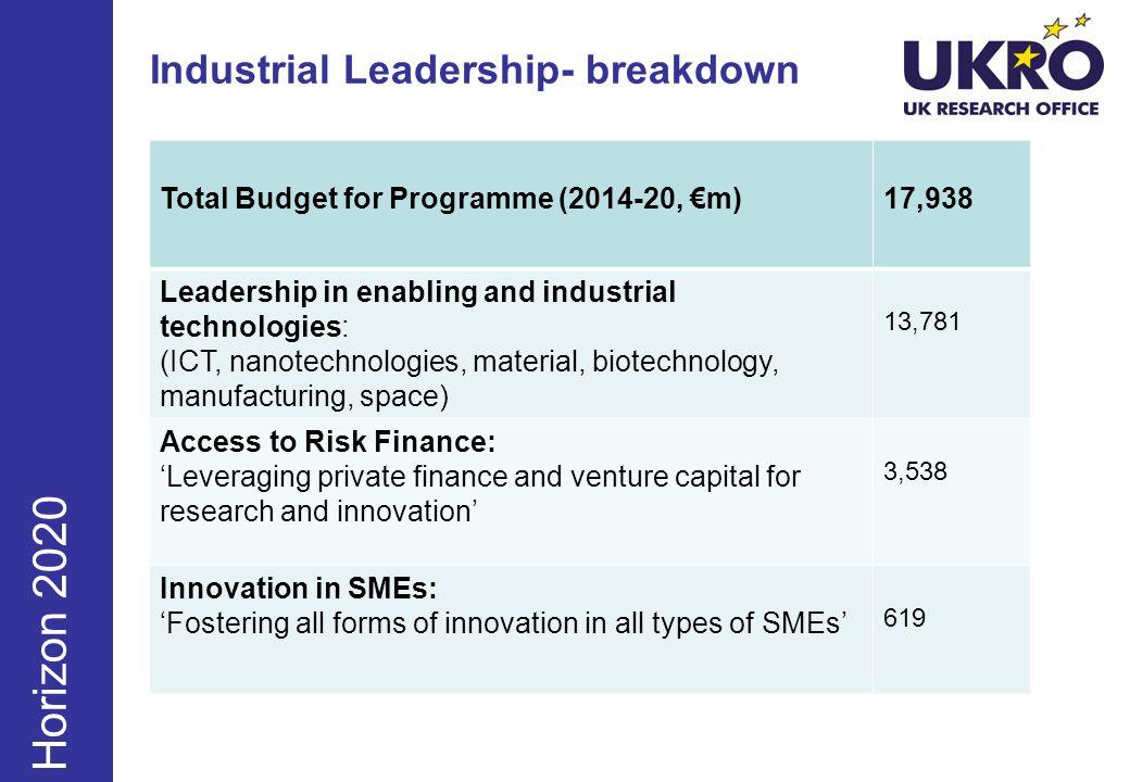Industrial Leadership- breakdown