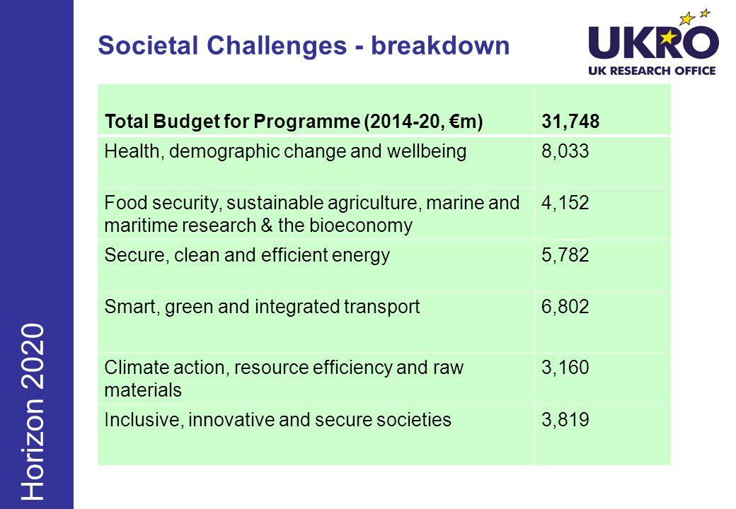Societal Challenges - breakdown
