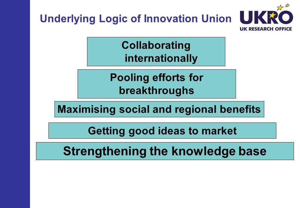 Underlying Logic of Innovation Union