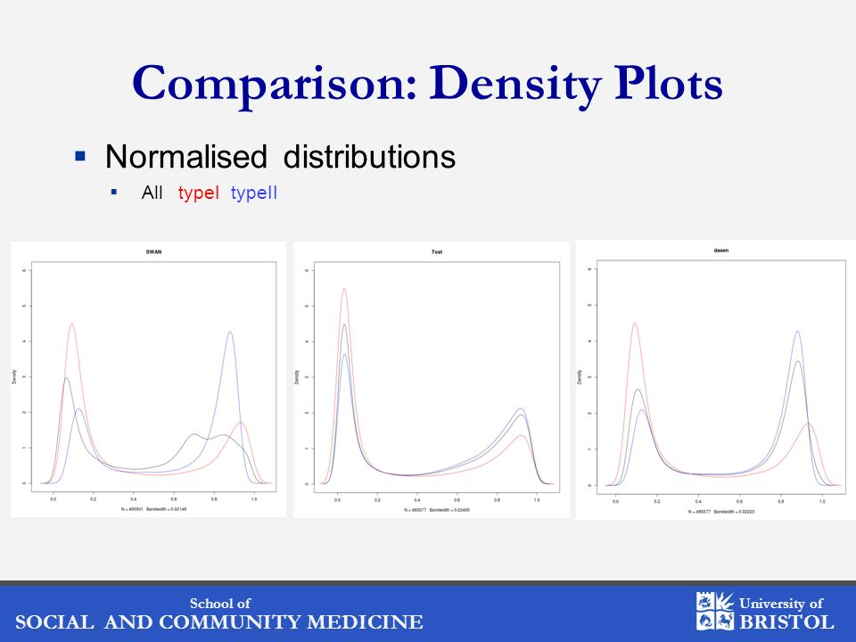 Comparison: Density Plots