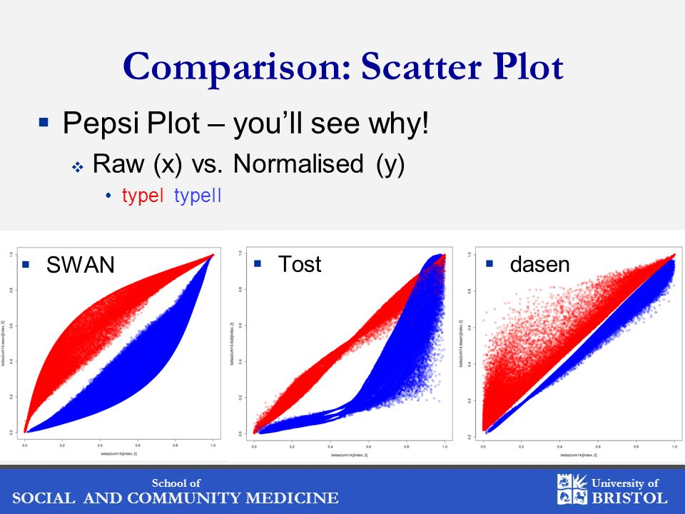 Comparison: Scatter Plot