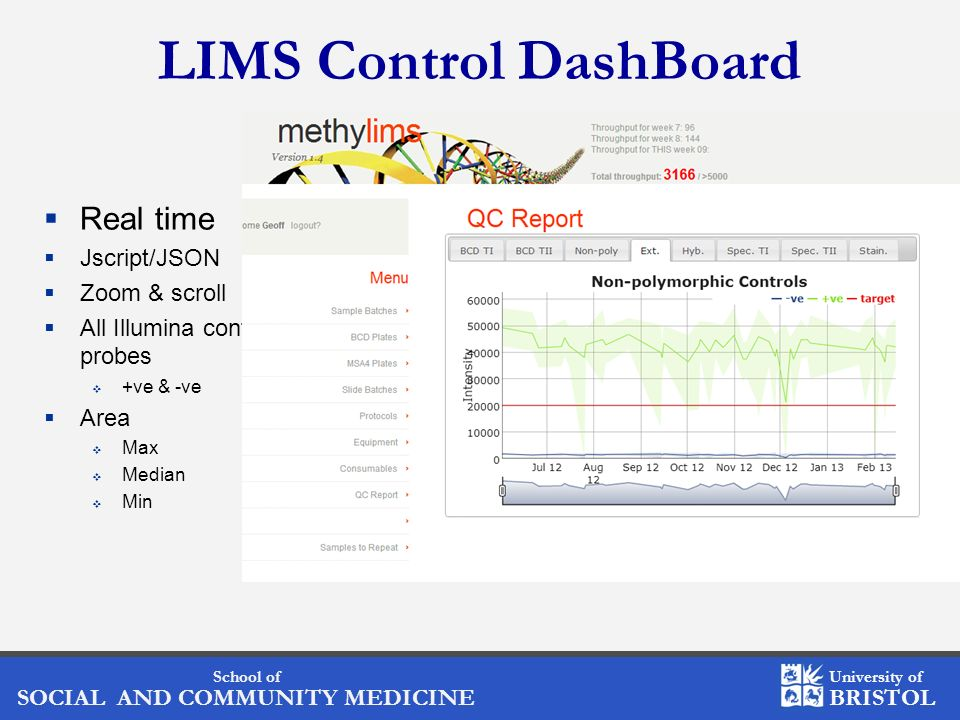 LIMS Control DashBoard