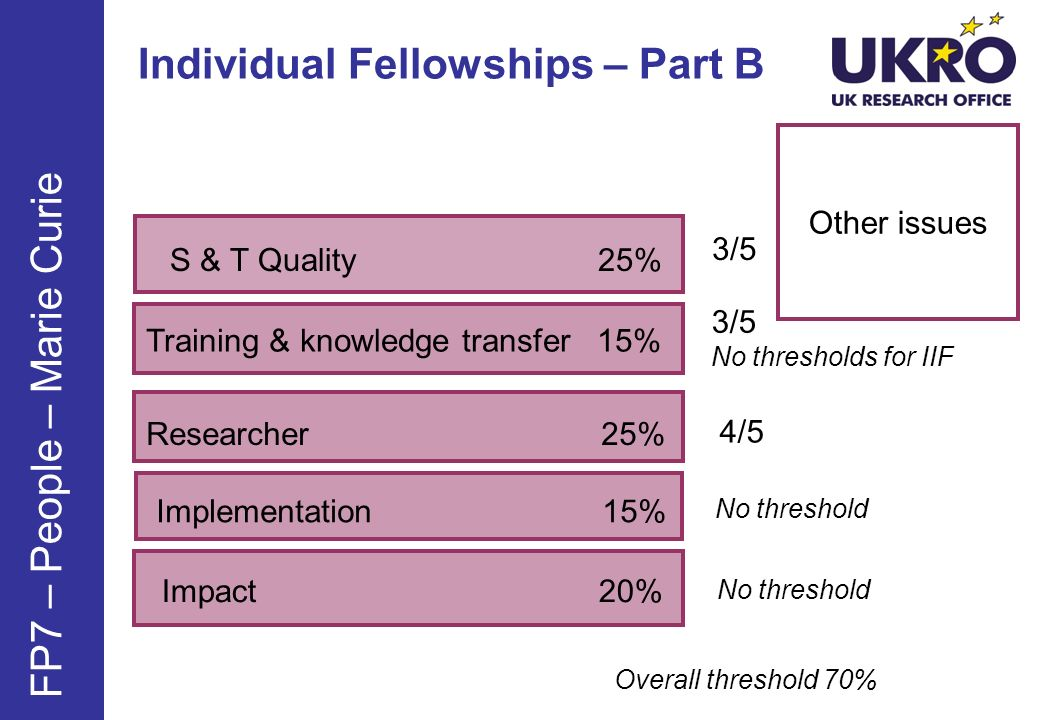 Individual Fellowships – Part B