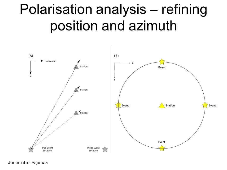 Polarisation analysis – refining position and azimuth